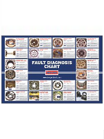 Clutch fault diagnosis chart